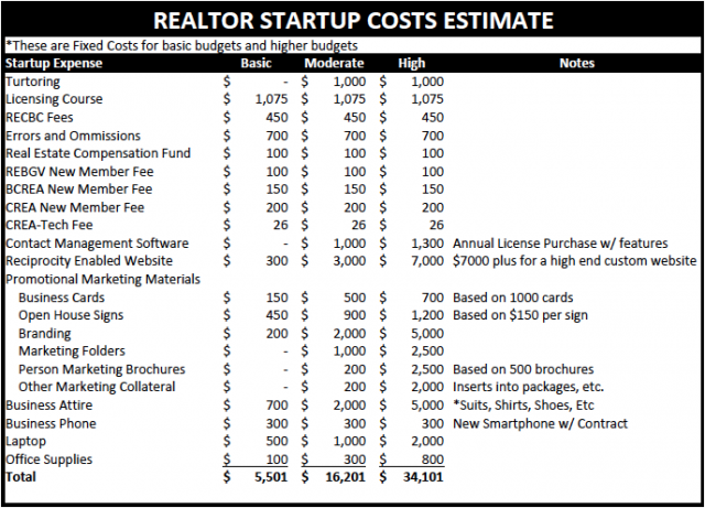 Real Estate Startup Costs